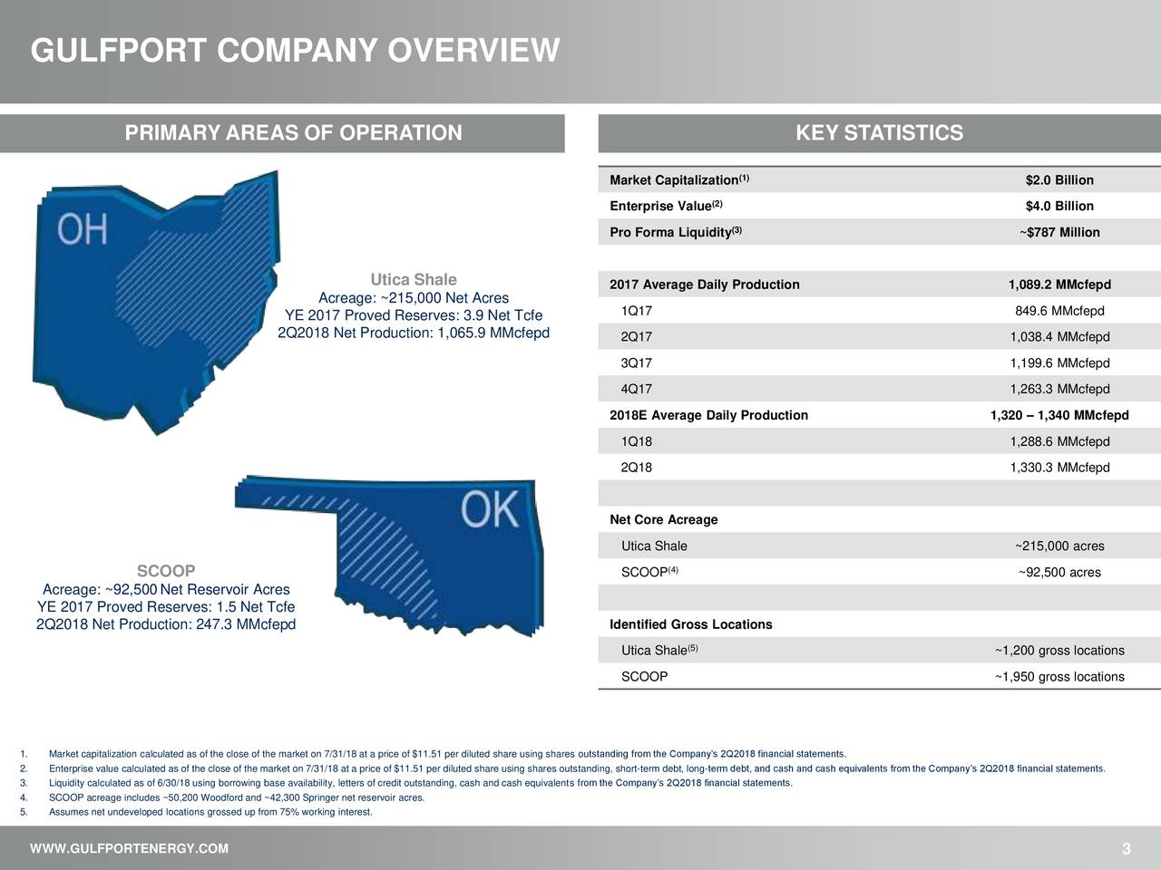 PRIMARY AREAS OF OPERATION KEY STATISTICS Market Capitalization1) $2.0 Billion Enterprise Value(2) $4.0 Billion (3) Pro Forma Liquidity ~$787 Million Utica Shale 2017 Average Daily Production 1,089.2 MMcfepd Acreage: ~215,000 Net Acres YE 2017 Proved Reserves: 3.9 Net Tcfe 1Q17 849.6 MMcfepd 2Q2018 Net Production: 1,065.9 MMcfepd 2Q17 1,038.4 MMcfepd 3Q17 1,199.6 MMcfepd 4Q17 1,263.3 MMcfepd 2018E Average Daily Production 1,320 – 1,340 MMcfepd 1Q18 1,288.6 MMcfepd 2Q18 1,330.3 MMcfepd Net Core Acreage Utica Shale ~215,000 acres (4) SCOOP SCOOP ~92,500 acres Acreage: ~92,500Net Reservoir Acres YE 2017 Proved Reserves: 1.5 Net Tcfe 2Q2018 Net Production: 247.3 MMcfepd Identified Gross Locations Utica Shale(5) ~1,200 gross locations SCOOP ~1,950 gross locations 1. Market capitalization calculated as of the close of the market on 7/31/18 at a price of $11.51 per diluted share using shares outstanding from the Company's 2Q2018 financial statements. 2. Enterprise value calculated as of the close of the market on 7/31/18 at a price of $11.51 per diluted share using shares outstanding, short-term debt, long-term debt, and cash and cash equivalents from the Company's 2Q2018 financial statements. 3. Liquidity calculated as of 6/30/18 using borrowing base availability, letters of credit outstanding, cash and cash equivalents from the Company's 2Q2018 financial statements. 4. SCOOP acreage includes ~50,200 Woodford and ~42,300 Springer net reservoir acres. 5. Assumes net undeveloped locations grossed up from 75% working interest. WWW.GULFPORTENERGY.COM 3