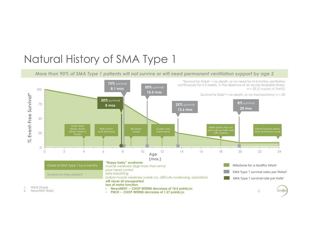 Type  Sma Natural History