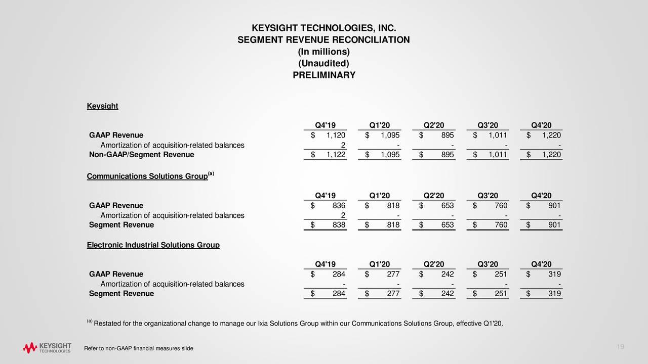 Keysight Technologies, Inc. 2020 Q4 - Results - Earnings ...