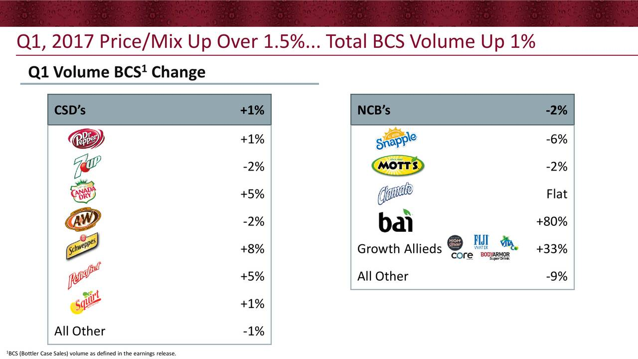 1 Q1 Volume BCS Change CSDs +1% NCBs -2% +1% -6% -2% -2% +5% Flat -2% +80% +8% Growth Allieds +33% +5% All Other -9% +1% All Other -1%