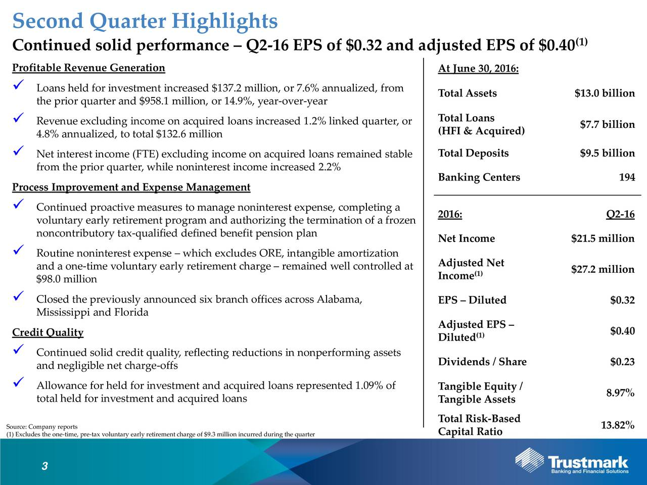 Continued solid performance  Q2-16 EPS of $0.32 and adjusted EPS of $0.40 (1) Profitable Revenue Generation At June 30, 2016: Loans held for investment increased $137.2 million, or 7.6% annualized,Total Assets $13.0 billion the prior quarter and $958.1 million, or 14.9%, year-over-year Total Loans Revenue excluding income on acquired loans increased 1.2% linked quarter, or $7.7 billion 4.8% annualized, to total $132.6 million (HFI & Acquired) Net interest income (FTE) excluding income on acquired loans remained stable Deposits $9.5 billion from the prior quarter, while noninterest income increased 2.2% Process Improvement and Expense Management Banking Centers 194 Continued proactive measures to manage noninterest expense, completing a voluntary early retirement program and authorizing the termination of a frozen Q2-16 noncontributory tax-qualified defined benefit pension plan Net Income $21.5 million Routine noninterest expense  which excludes ORE, intangible amortization and a one-time voluntary early retirement charge  remained well controlled atd Net $98.0 million Income(1) $27.2 million Closed the previously announced six branch offices across Alabama, EPS  Diluted $0.32 Mississippi and Florida Adjusted EPS Credit Quality (1) $0.40 Diluted Continued solid credit quality, reflecting reductions in nonperforming assets and negligible net charge-offs Dividends / Share $0.23 Allowance for held for investment and acquired loans represented 1.09% Tangible Equity / 8.97% total held for investment and acquired loans Tangible Assets Source: Company reports Total Risk-Based 13.82% (1) Excludes the one-time, pre-tax voluntary early retirement charge of $9.3 million incurred during the quarter 3