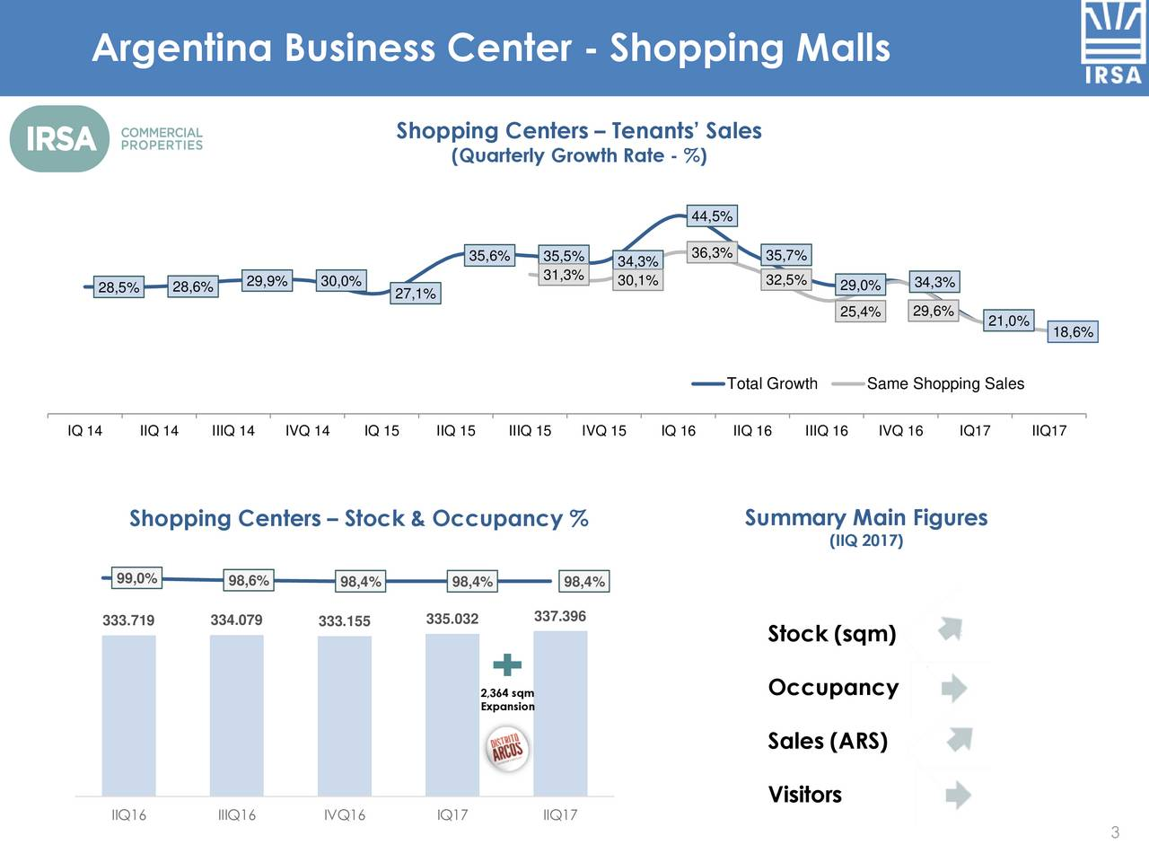 Shopping Centers  Tenants Sales (Quarterly Growth Rate - %) 44,5% 36,3% 35,6% 35,5% 34,3% 35,7% 29,9% 30,0% 31,3% 30,1% 32,5% 29,0% 34,3% 28,5% 28,6% 27,1% 25,4% 29,6% 21,0% 18,6% Total Growth Same Shopping Sales IQ 14 IIQ 14 IIIQ 14 IVQ 14 IQ 15 IIQ 15 IIIQ 15 IVQ 15 IQ 16 IIQ 16 IIIQ 16 IVQ 16 IQ17 IIQ17 Shopping Centers  Stock & Occupancy % Summary Main Figures (IIQ 2017) 99,0% 98,6% 98,4% 98,4% 98,4% 333.719 334.079 333.155 335.032 337.396 Stock (sqm) 2,364 sqm Occupancy Expansion Sales (ARS) Visitors IIQ16 IIIQ16 IVQ16 IQ17 IIQ17 3