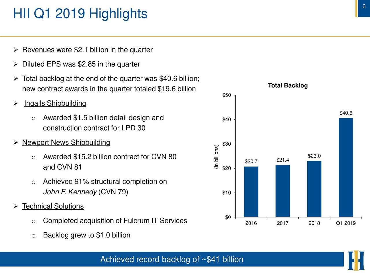 HII Q1 2019 Highlights  Revenues were $2.1 billion in the quarter  Diluted EPS was $2.85 in the quarter  Total backlog at the end of the quarter was $40.6 billion; new contract awards in the quarter totaled $19.6 billion Total Backlog $50  Ingalls Shipbuilding $40.6 o Awarded $1.5 billion detail design and $40 construction contract for LPD 30  Newport News Shipbuilding $30 o Awarded $15.2 billion contract for CVN 80 $23.0 $20.7 $21.4 and CVN 81 (i$20illions) o Achieved 91% structural completion on John F. Kennedy (CVN 79) $10  Technical Solutions o Completed acquisition of Fulcrum IT Services $0 2016 2017 2018 Q1 2019 o Backlog grew to $1.0 billion Achieved record backlog of ~$41 billion