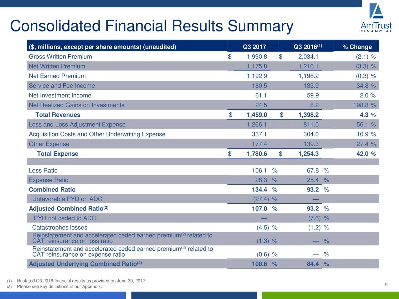 adc tellecommunications financial ratio analysis This case study nike - financial ratio analysis and other 64,000+ term papers,  adc tellecommunications financial ratio analasis financial ratios for dell inc.