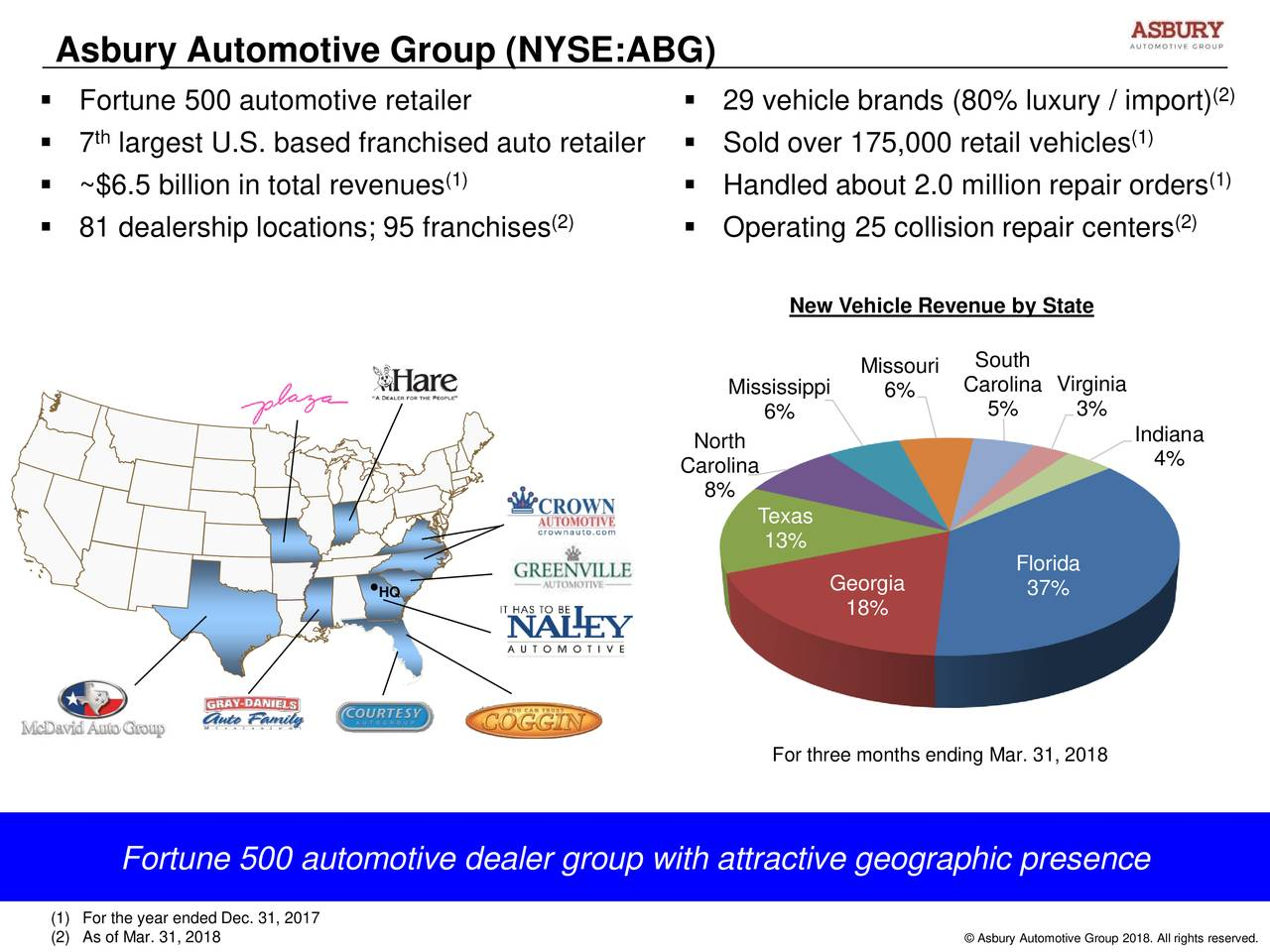  Fortune 500 automotive retailer  29 vehicle brands (80% luxury / import) (2) th (1)  7 largest U.S. based franchised auto retailer  Sold over 175,000 retail vehicles (1) (1)  ~$6.5 billion in total revenues  Handled about 2.0 million repair orders (2) (2)  81 dealership locations; 95 franchises  Operating 25 collision repair centers New Vehicle Revenue by State Missouri South Mississippi 6% Carolina Virginia 6% 5% 3% North Indiana Carolina 4% 8% Texas 13% Florida •HQ Georgia 37% 18% For three months ending Mar. 31, 2018 Fortune 500 automotive dealer group with attractive geographic presence (1) For the year ended Dec. 31, 2017