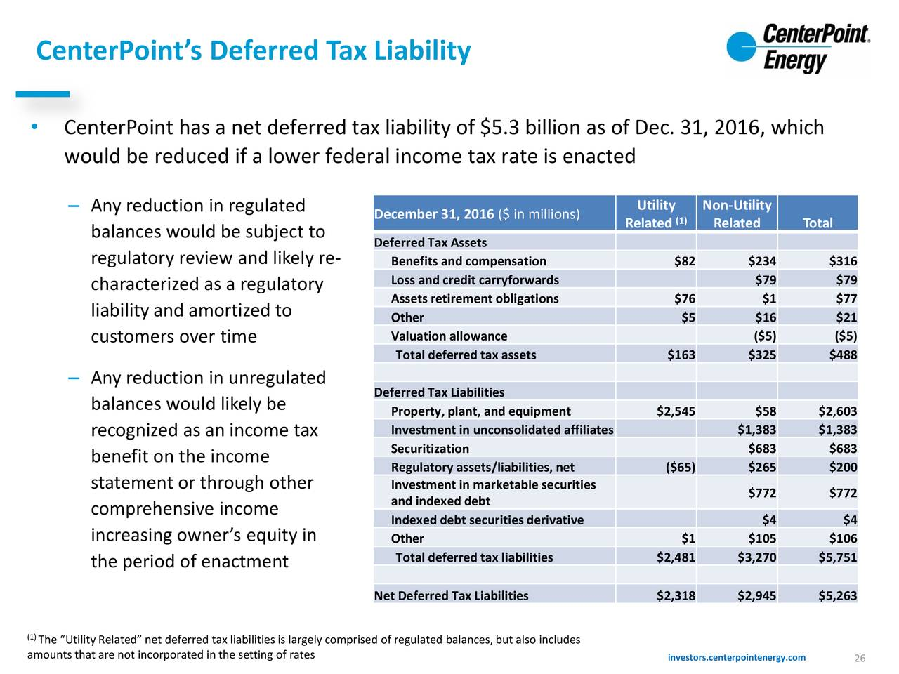 discounting deferred tax liability Deferred taxes under solvency ii deferred taxes and the solvency as discounting could be considered as implicit to the • deferred tax liabilities.
