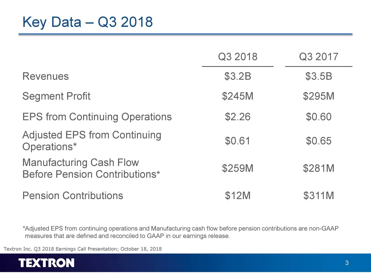 Key Data – Q3 2018