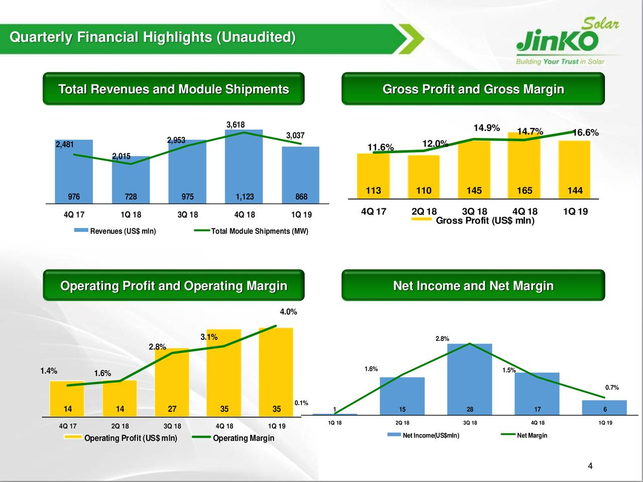 JinkoSolar Is Well Positioned, But We Worry About Cash Flow