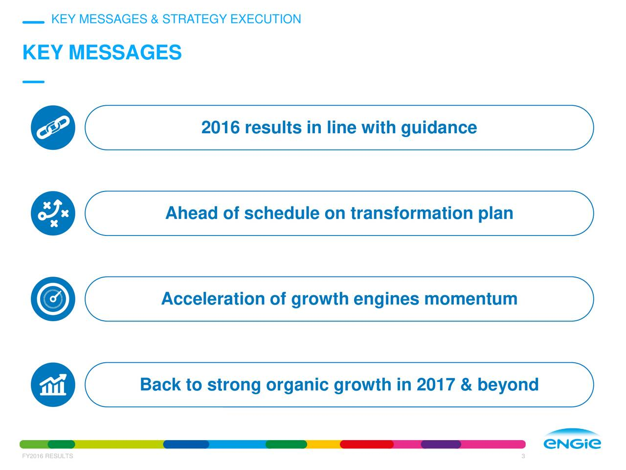KEY MESSAGES 2016 results in line with guidance Ahead of schedule on transformation plan Acceleration of growth engines momentum Back to strong organic growth in 2017 & beyond FY2016 RESULTS 3