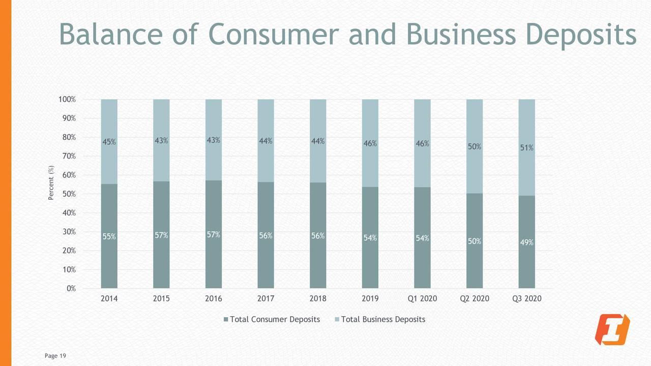 Saldo de depósitos de consumidores y empresas