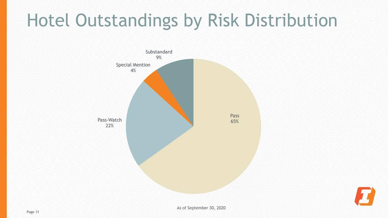 Destacados hoteleros por distribución de riesgo