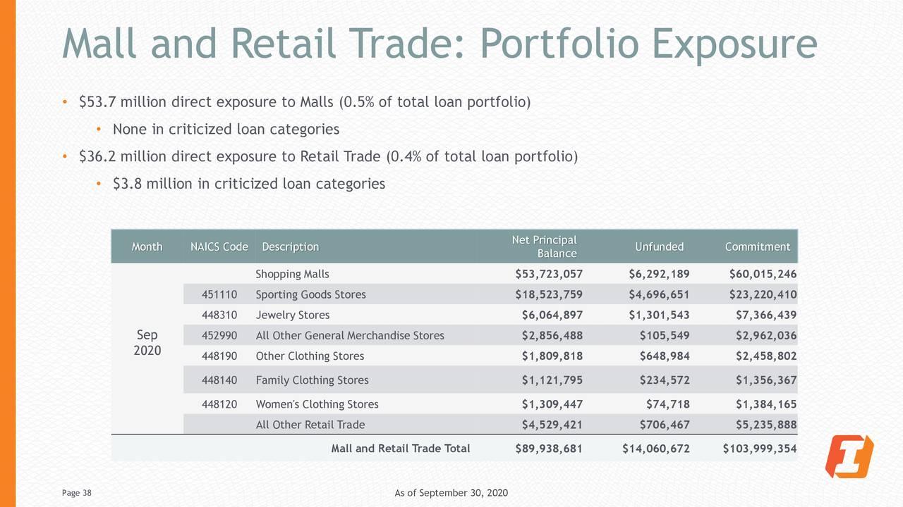 Comercio comercial y minorista: exposición de la cartera