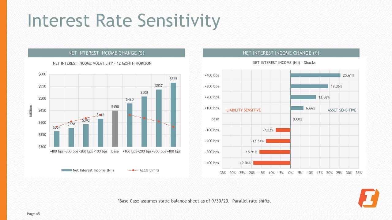 Sensibilidad a la tasa de interés