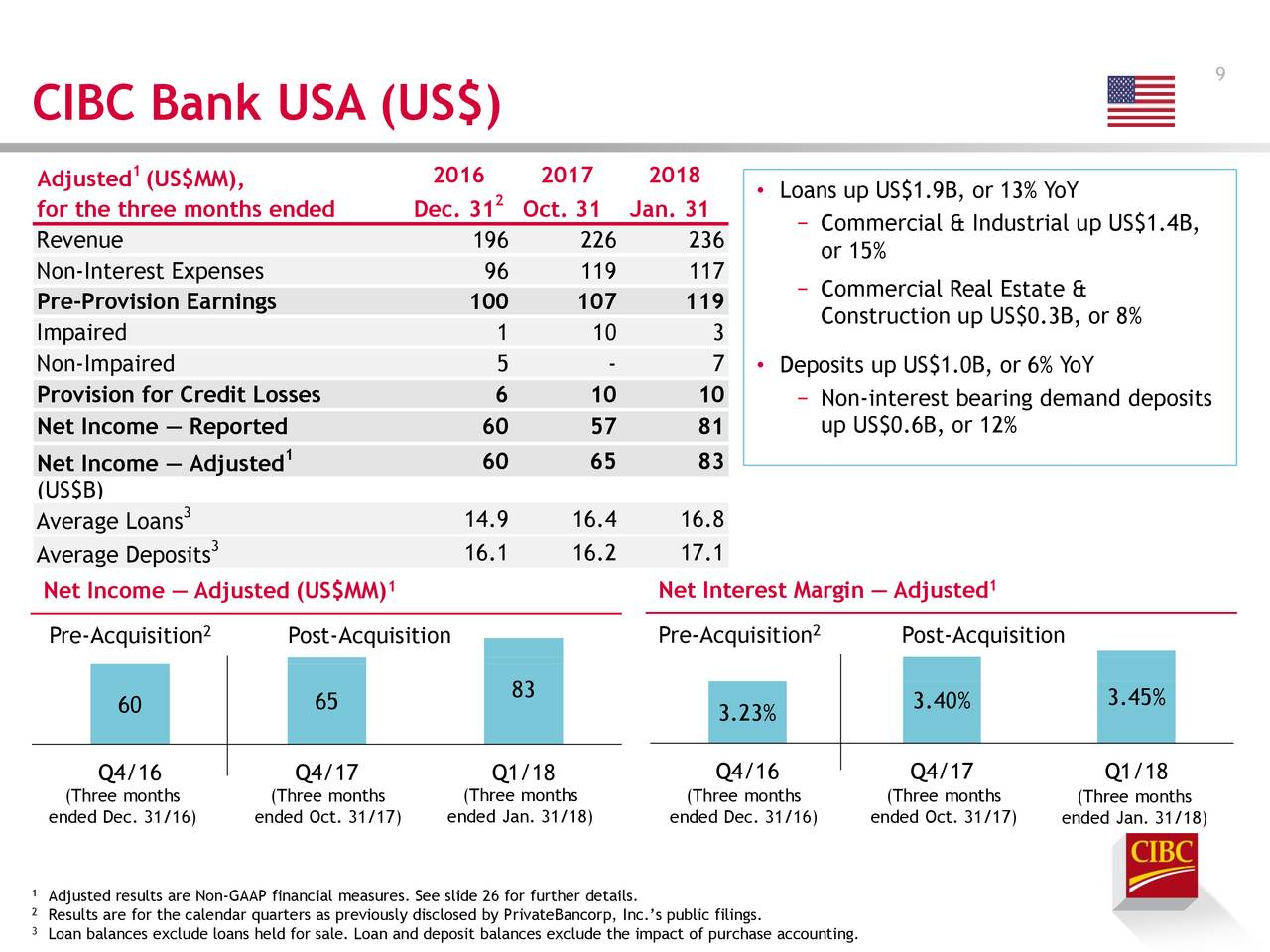 Canadian imperial bank of commerce 2018 q1 results for Typical bank construction loan disbursement schedule