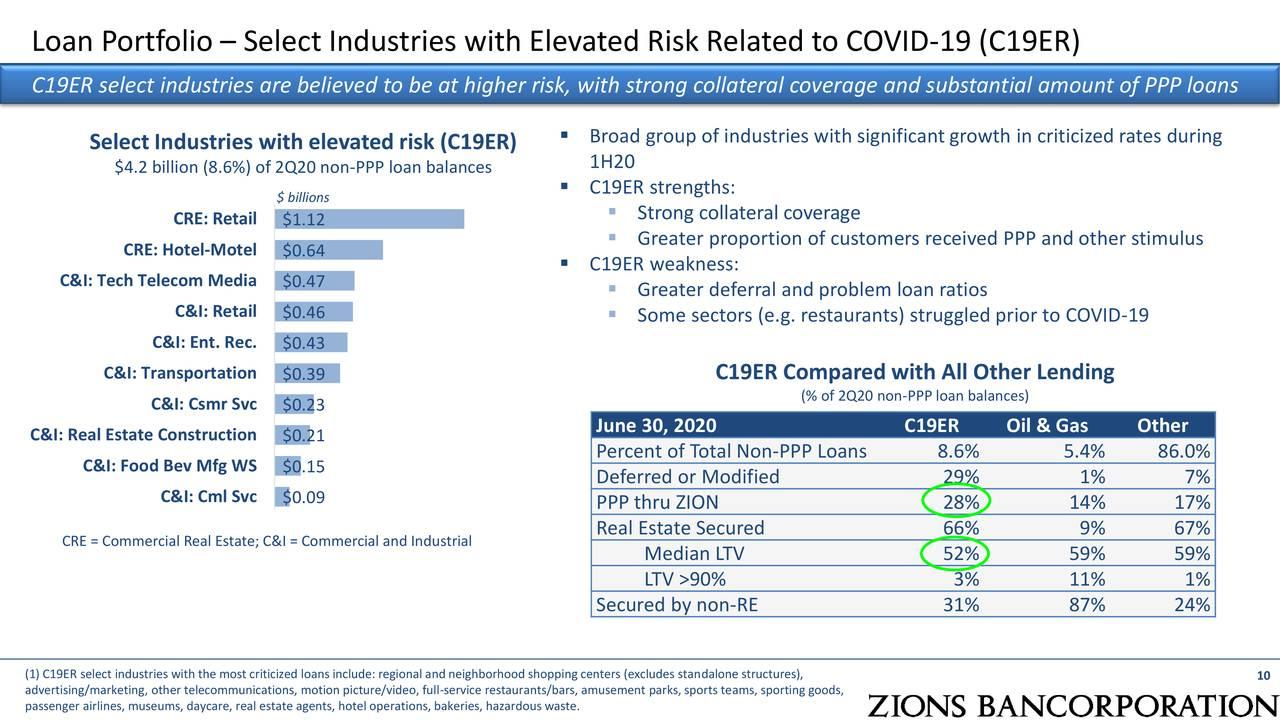 Cartera de préstamos - Seleccione industrias con riesgo elevado relacionado con COVID-19 (C19ER)