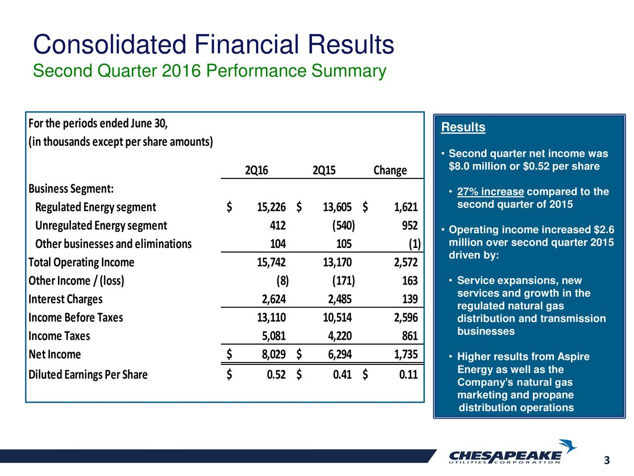 Second Quarter 2016 Performance Summary Forthe periods ended June 30, Results (in thousands exceptpershare amounts) Second quarter net income was $8.0 million or $0.52 per share 2Q16 2Q15 Change Business Segment:  27% increase compared to the Regulated Energy segment $ 15,226 $ 13,605 $ 1,621 second quarter of 2015 Unregulated Energy segment 412 (540) 952  Operating income increased $2.6 Otherbusinesses and eliminations 104 105 (1) million over second quarter 2015 driven by: Total Operating Income 15,742 13,170 2,572 OtherIncome /(loss) (8) (171) 163  Service expansions, new services and growth in the InterestCharges 2,624 2,485 139 regulated natural gas Income Before Taxes 13,110 10,514 2,596 distribution and transmission Income Taxes 5,081 4,220 861 businesses NetIncome $ 8,029 $ 6,294 1,735  Higher results from Aspire Diluted Earnings PerShare $ 0.52 $ 0.41 $ 0.11 Energy as well as the Companys natural gas marketing and propane distribution operations 3