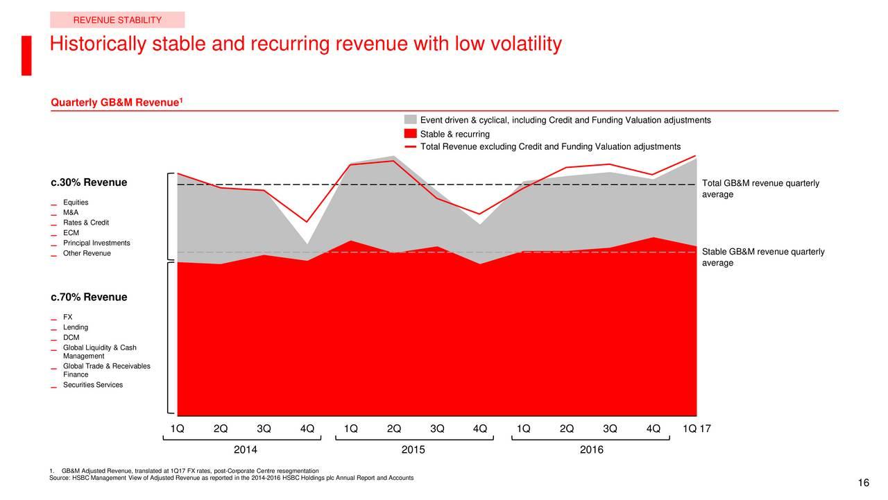 HSBC Holdings PLC (HSBC) Investor Presentation - Slideshow