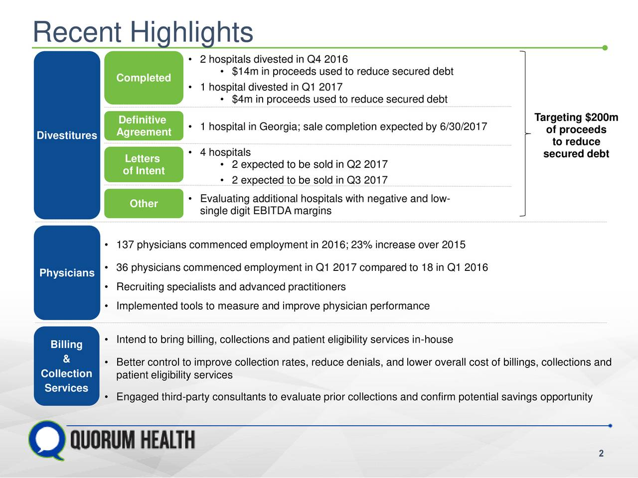 76 203 189 147 237 67 Recent Highlights 2 hospitals divested in Q4 2016 $14m in proceeds used to reduce secured debt 208 63 165 Completed 235 63 165  1 hospital divested in Q1 2017 179 63 165  $4m in proceeds used to reduce secured debt Definitive  1 hospital in Georgia; sale completion expected by 6/30/2017 Divestitures Agreement Letters  4 hospitals of Intent  2 expected to be sold in Q2 2017 2 expected to be sold in Q3 2017 Evaluating additional hospitals with negative and low- Other single digit EBITDA margins 137 physicians commenced employment in 2016; 23% increase over 2015 Physicians  36 physicians commenced employment in Q1 2017 compared to 18 in Q1 2016 Recruiting specialists and advanced practitioners Implemented tools to measure and improve physician performance Intend to bring billing, collections and patient eligibility services in-house Billing &  Better control to improve collection rates, reduce denials, and lower overall cost of billings, collections and Collection patient eligibility services Services Engaged third-party consultants to evaluate prior collections and confirm potential savings opportunity