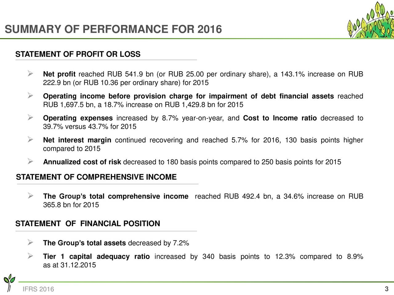 STATEMENT OF PROFIT OR LOSS Net profit reached RUB 541.9 bn (or RUB 25.00 per ordinary share), a 143.1% increase on RUB 222.9 bn (or RUB 10.36 per ordinary share) for 2015 Operating income before provision charge for impairment of debt financial assets reached RUB 1,697.5 bn, a 18.7% increase on RUB 1,429.8 bn for 2015 Operating expenses increased by 8.7% year-on-year, and Cost to Income ratio decreased to 39.7% versus 43.7% for 2015 Net interest margin continued recovering and reached 5.7% for 2016, 130 basis points higher compared to 2015 Annualized cost of risk decreased to 180 basis points compared to 250 basis points for 2015 STATEMENT OF COMPREHENSIVE INCOME The Groups total comprehensive income reached RUB 492.4 bn, a 34.6% increase on RUB 365.8 bn for 2015 STATEMENT OF FINANCIAL POSITION The Groups total assets decreased by 7.2% Tier 1 capital adequacy ratio increased by 340 basis points to 12.3% compared to 8.9% as at 31.12.2015 3