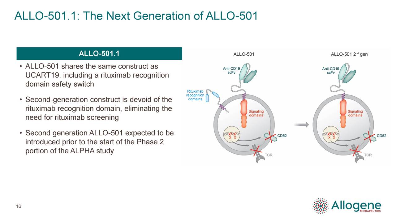 ALLO-501.1 • ALLO-501 shares the same construct as UCART19, including a rituximab recognition domain safety switch • Second-generation construct is devoid of the rituximab recognition domain, eliminating the need for rituximab screening • Second generation ALLO-501 expected to be introduced prior to the start of the Phase 2 portion of the ALPHA study 16