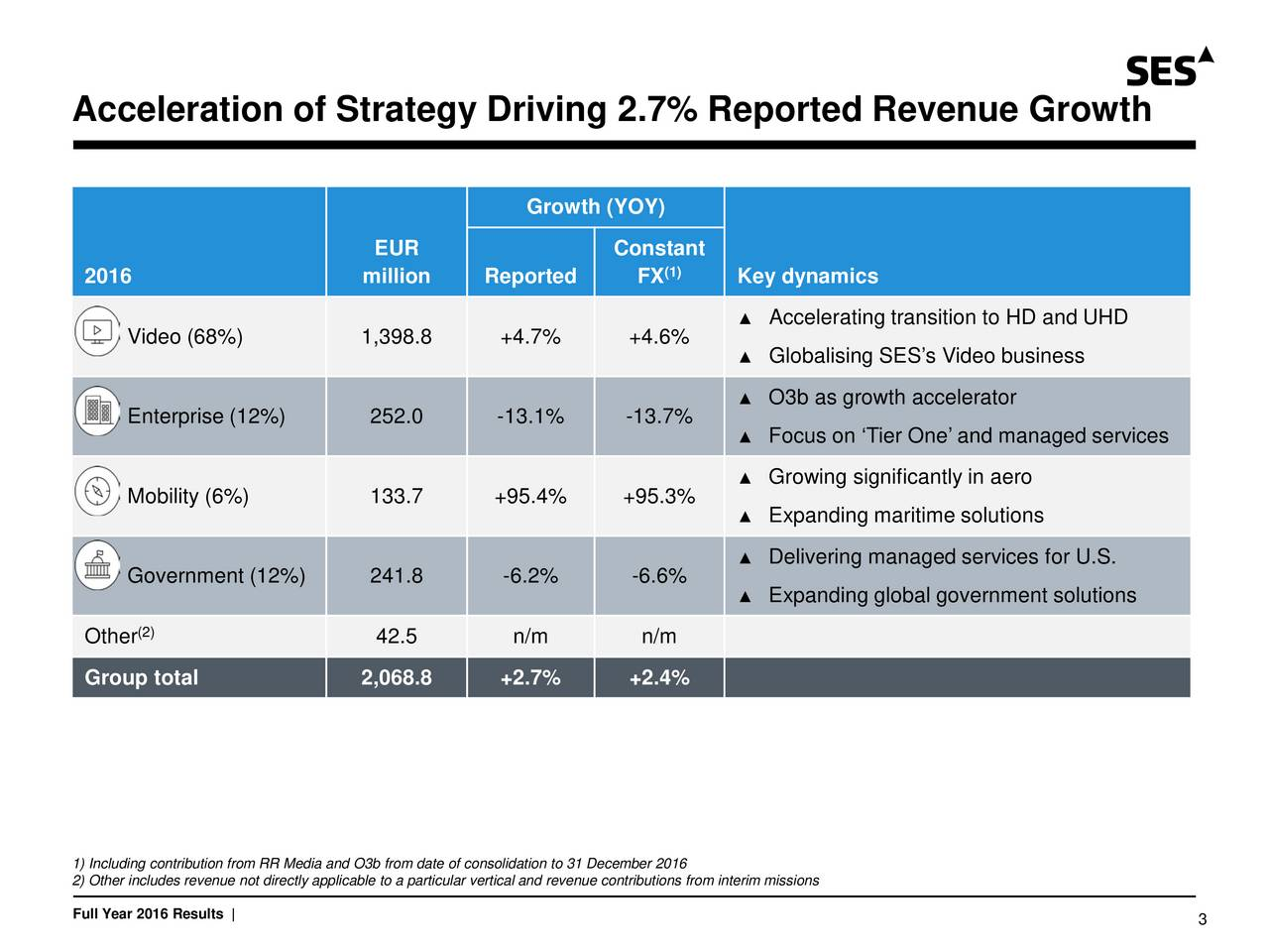Growth (YOY) EUR Constant 2016 million Reported FX (1) Key dynamics Accelerating transition to HD and UHD Video (68%) 1,398.8 +4.7% +4.6% Globalising SESs Video business O3b as growth accelerator Enterprise (12%) 252.0 -13.1% -13.7% Focus on Tier One and managed services Growing significantly in aero Mobility (6%) 133.7 +95.4% +95.3% Expanding maritime solutions Delivering managed services for U.S. Government (12%) 241.8 -6.2% -6.6% Expanding global government solutions (2) Other 42.5 n/m n/m Group total 2,068.8 +2.7% +2.4% 1) Including contribution from RR Media and O3b from date of consolidation to 31 December 2016 2) Other includes revenue not directly applicable to a particular vertical and revenue contributions from interim missions Full Year 2016 Results | 3
