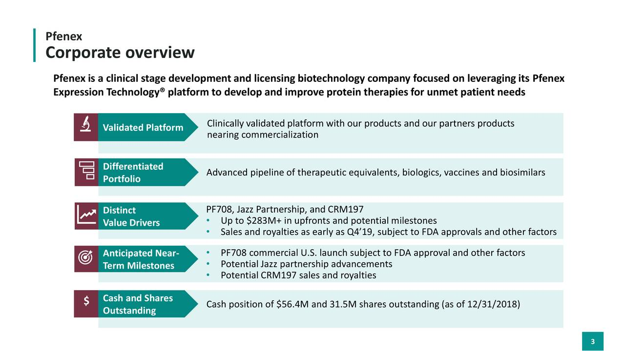 Corporate overview is a clinical stage development and licensing biotechnology company focused on leveraging its Pfenex Expression Technology® platform to develop and improve protein therapies for unmet patient needs Clinically validated platform with our products and our partners products Validated Platform nearing commercialization Differentiated Advanced pipeline of therapeutic equivalents, biologics, vaccines and biosimilars Portfolio Distinct PF708, Jazz Partnership, and CRM197 Value Drivers • Up to $283M+ in upfronts and potential milestones • Sales and royalties as early as Q4'19, subject to FDA approvals and other factors Anticipated Near- • PF708 commercial U.S. launch subject to FDA approval and other factors Term Milestones • Potential Jazz partnership advancements • Potential CRM197 sales and royalties $ Cash and Shares Outstanding Cash position of $56.4M and 31.5M shares outstanding (as of 12/31/2018) 3