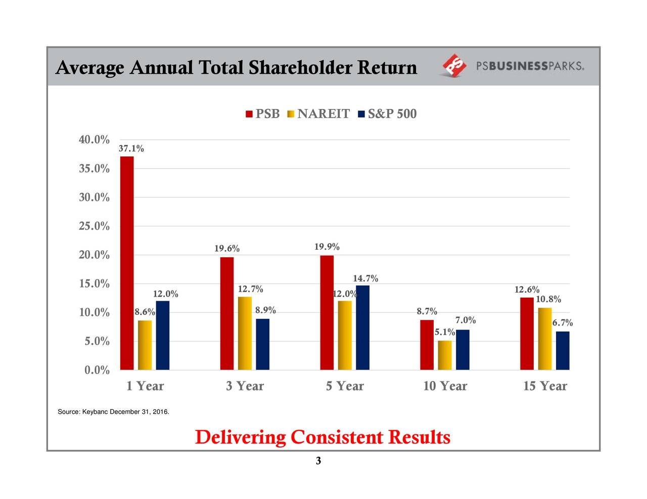 10.8% 12.6% 7.0% 5.1% 8.7% S&P 500 14.7% 12.0% 19.9% 3 NAREIT PSB 8.9% 12.7% 19.6% Delivering Consistent Results 12.0% 8.6% 1 Year 3 Year 37.1% 5.0% 0.0% 40.0%35.0%30.0%25.0%20.0%15.0%10.0% Average Annual Total Shareholder Return Source: Keybanc December 31, 2016.