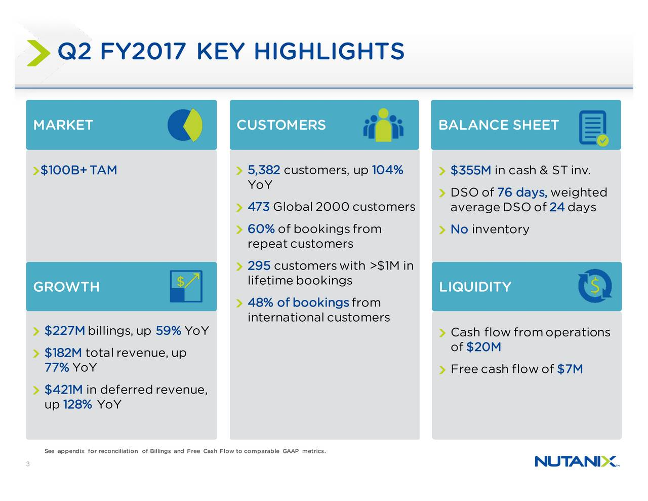 MARKET CUSTOMERS BALANCE SHEET $100B+TAM 5,382 customers, up 104% $355M in cash & ST inv. YoY DSOof 76 days, weighted 473Global2000customers averageDSO of 24days 60% ofbookingsfrom No inventory repeat customers 295 customerswith >$1M in GROWTH lifetime bookings LIQUIDITY 48% ofbookings from internationalcustomers $227M billings, up 59% YoY Cash flow fromoperations $182M total revenue, up of $20M 77% YoY Freecash flowof $7M $421M in deferredrevenue, up 128% YoY See appendix for reconciliation of Billings and Free Cash Flow to comparable GAAP metrics. 3