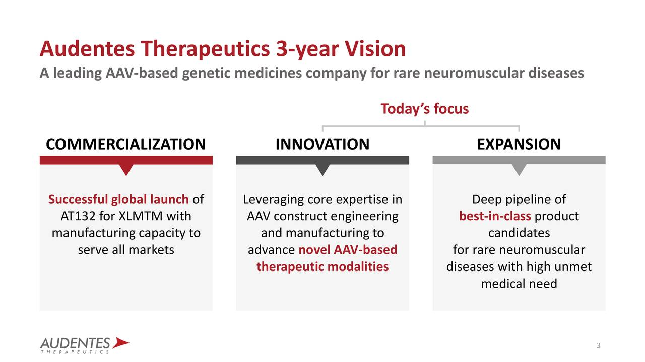 Audentes Therapeutics 3-year Vision