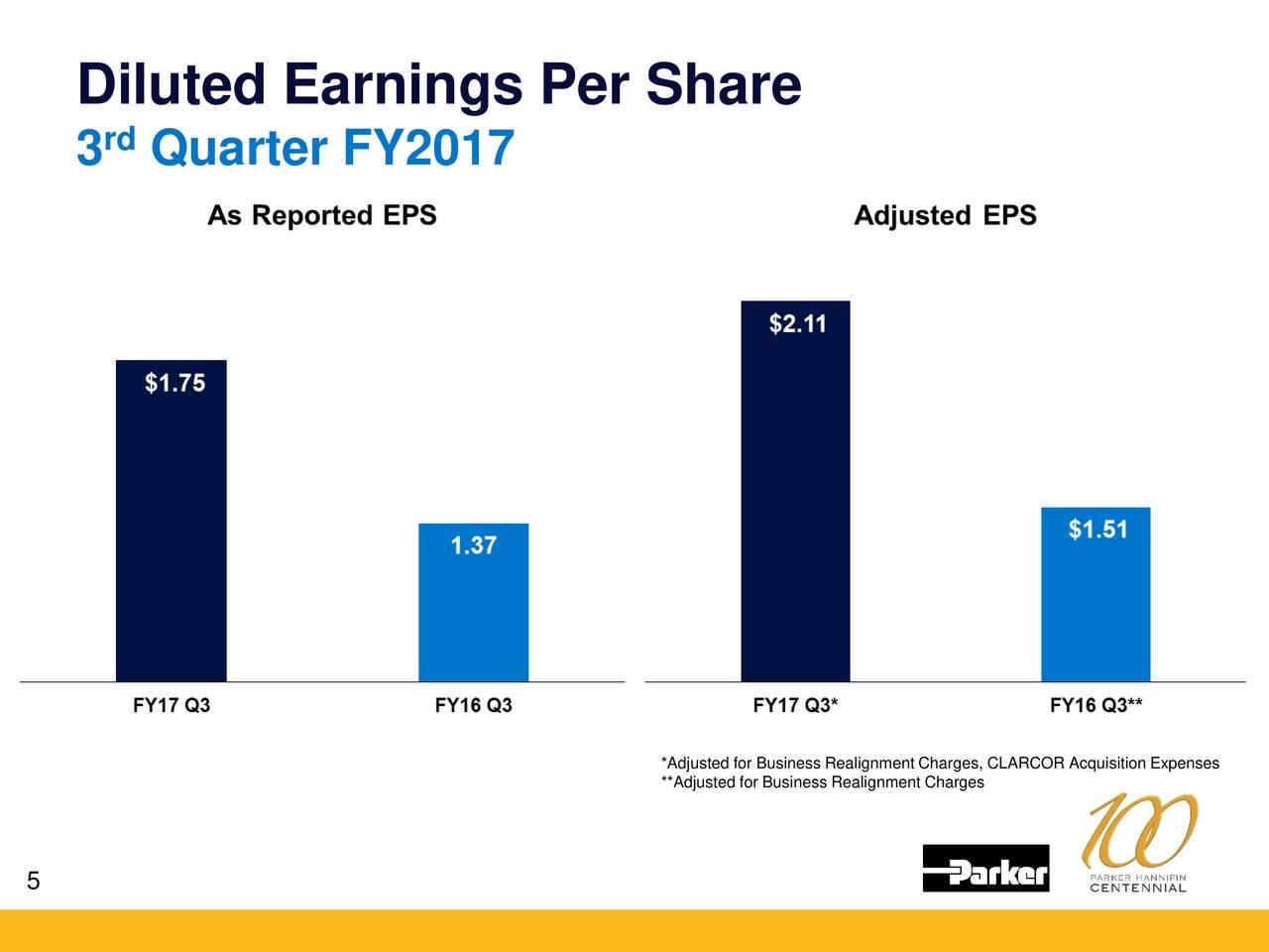 earning per share