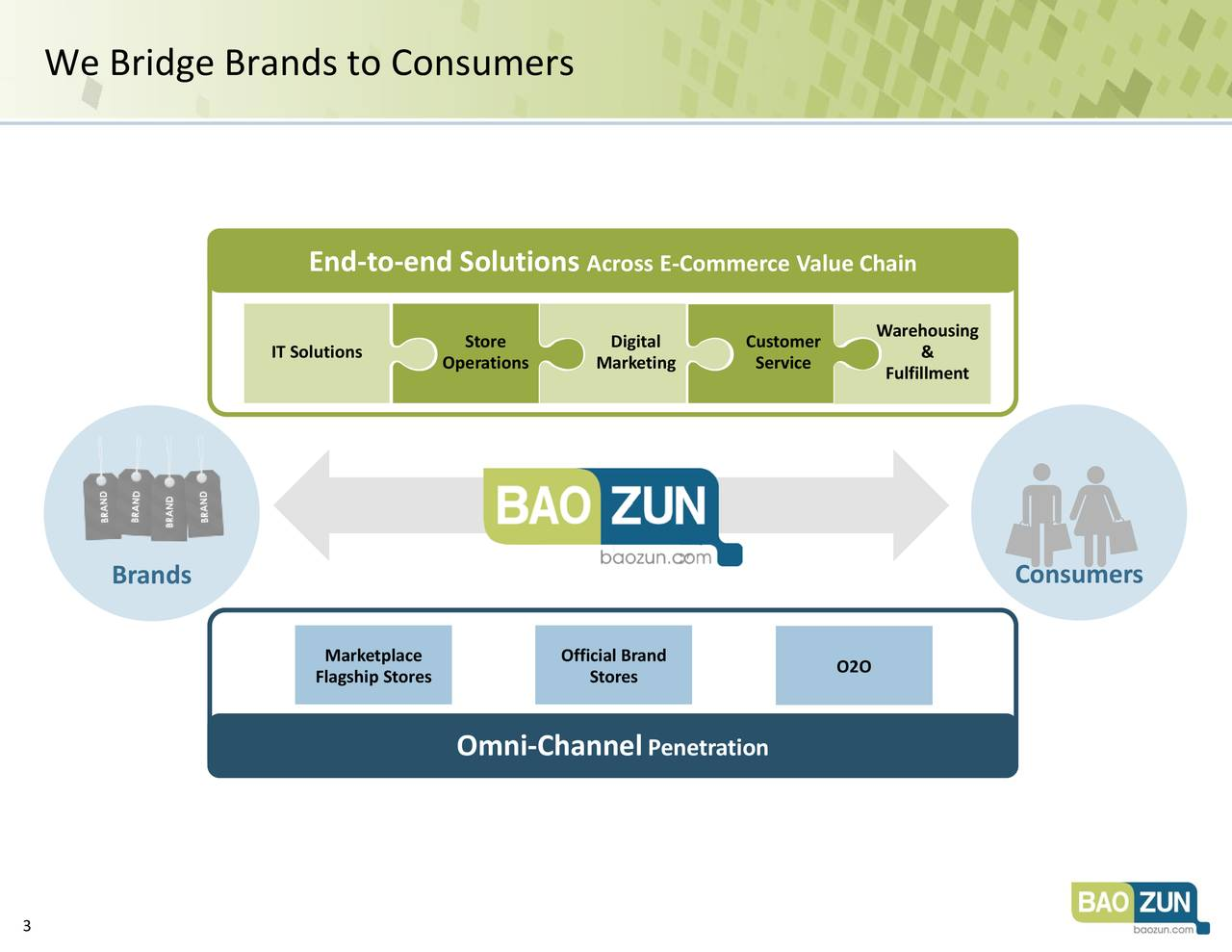 End-to-end Solutions Across E-Commerce Value Chain Store Digital Customer Warehousing IT Solutions Operations Marketing Service & Fulfillment Brands Consumers Brands Consumers Marketplace Official Brand Flagship Stores Stores O2O Omni-Channel Penetration 3