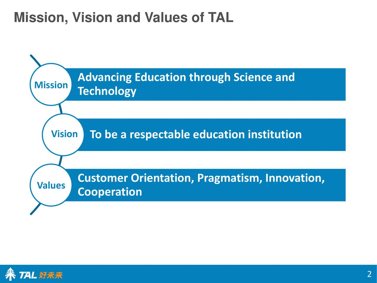 Mission Advancing Education through Science and Technology Vision To be a respectable education institution Customer Orientation, Pragmatism, Innovation, Values Cooperation 2