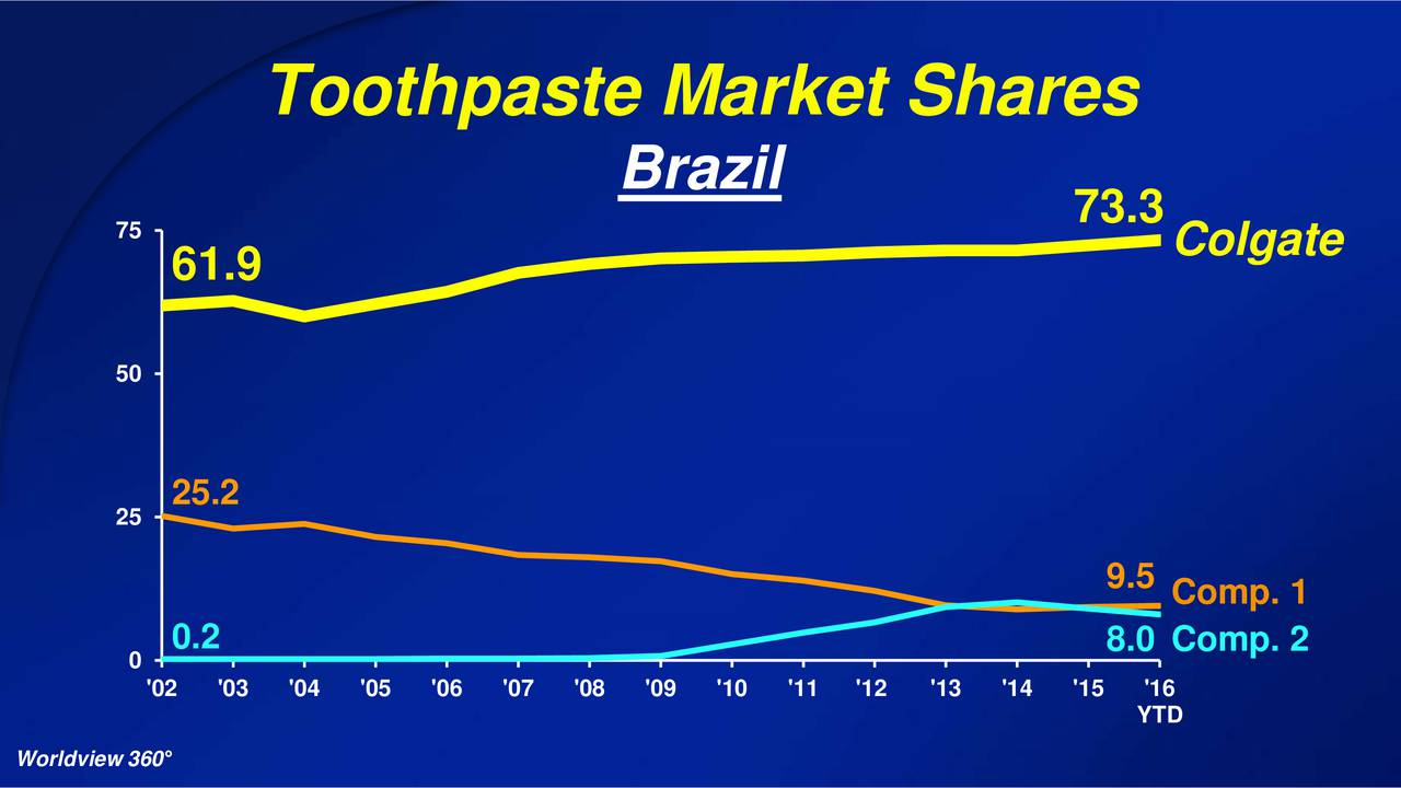 toothbrush market share Portland, oregon and pune, india, april 6, 2018 /prnewswire/ -- global electric toothbrush market expected to reach $ 3,770 million by 2023 share this article.