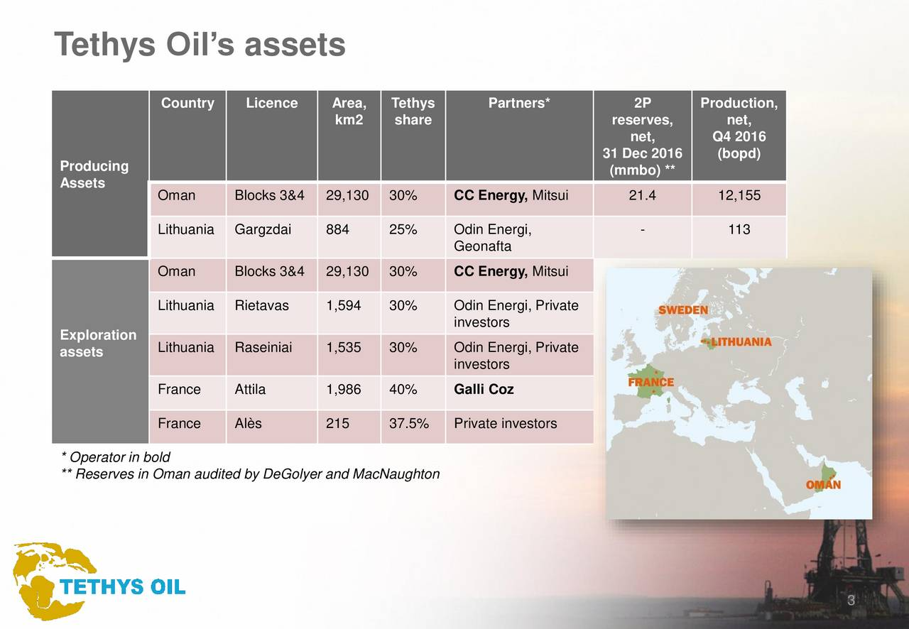 Country Licence Area, Tethys Partners* 2P Production, km2 share reserves, net, net, Q4 2016 31 Dec 2016 (bopd) Producing (mmbo) ** Assets Oman Blocks 3&4 29,130 30% CC Energy, Mitsui 21.4 12,155 Lithuania Gargzdai 884 25% Odin Energi, - 113 Geonafta Oman Blocks 3&4 29,130 30% CC Energy, Mitsui Lithuania Rietavas 1,594 30% Odin Energi, Private investors Exploration assets Lithuania Raseiniai 1,535 30% Odin Energi, Private investors France Attila 1,986 40% Galli Coz France Als 215 37.5% Private investors * Operator in bold ** Reserves in Oman audited by DeGolyer and MacNaughton 3
