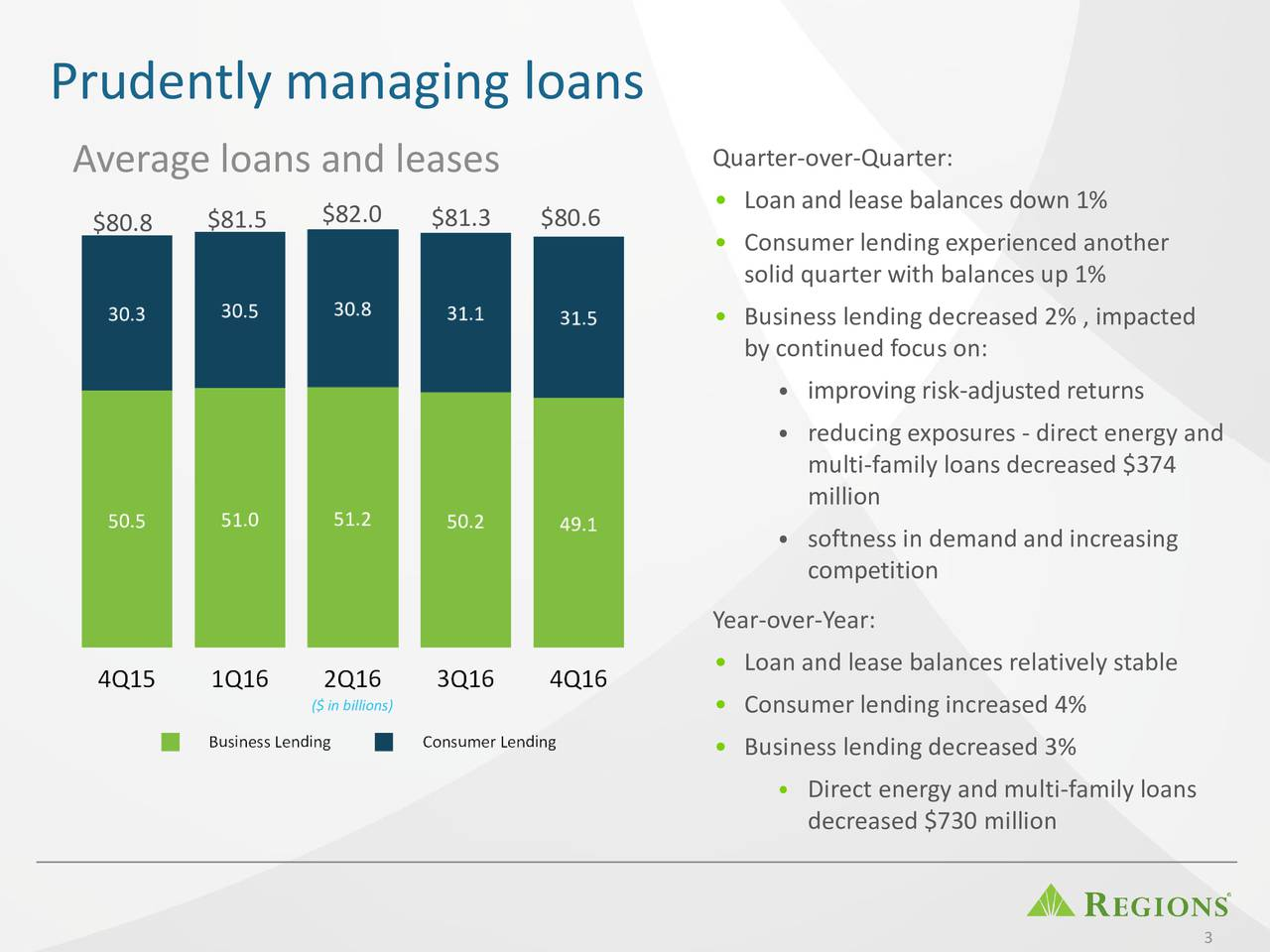 Average loans and leases Quarter-over-Quarter: Loan and lease balances down 1% $80.8 $81.5 $82.0 $81.3 $80.6 Consumer lending experienced another solid quarter with balances up 1% Business lending decreased 2% , impacted by continued focus on: improving risk-adjusted returns reducing exposures - direct energy and multi-family loans decreased $374 million softness in demand and increasing competition Year-over-Year: Loan and lease balances relatively stable ($ in billions)  Consumer lending increased 4% Business lending decreased 3% Direct energy and multi-family loans decreased $730 million