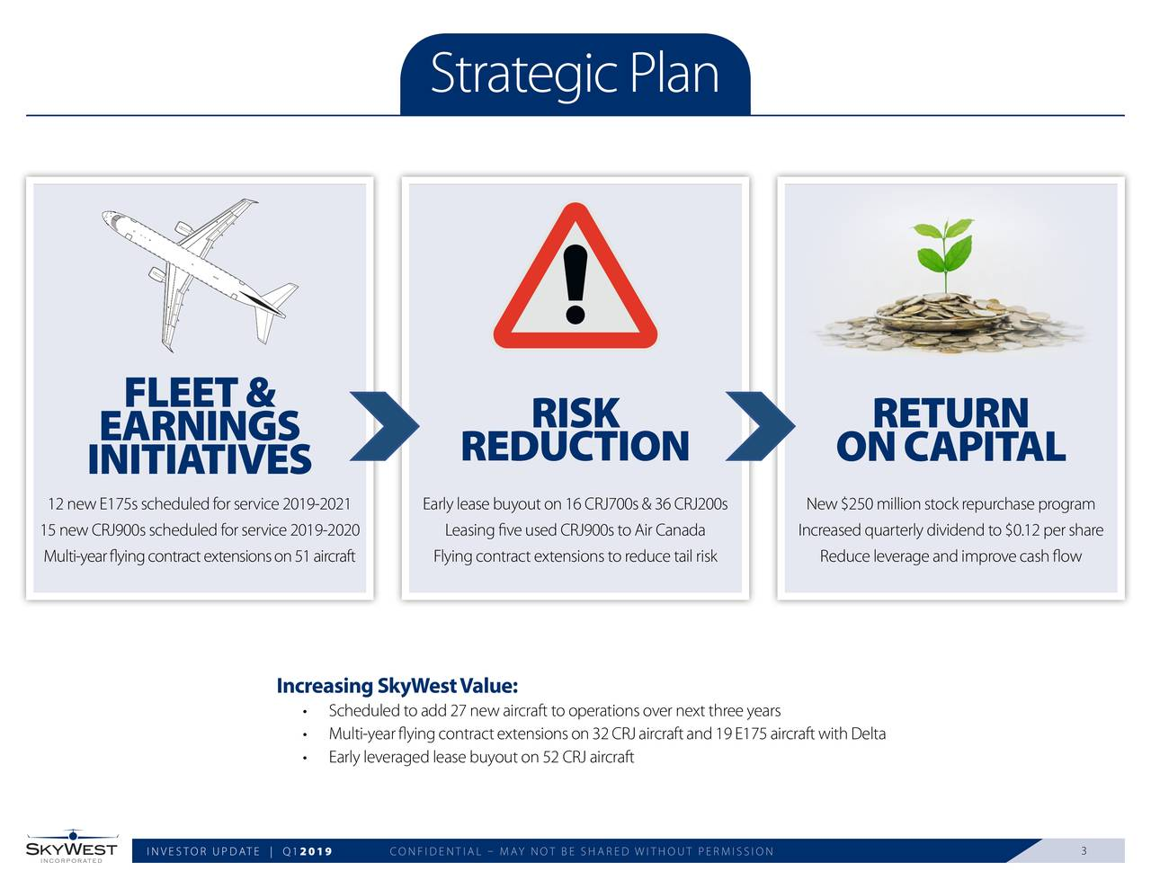 FLEET& RISK RETURN EARNINGS INITIATIVES REDUCTION ONCAPITAL 12 new E175s scheduled for servicEarly lease buyout on 16 CRJ700s New $250 million stock repurchase program 15 new CRJ900s scheduled for serviceLeasing five used CRJ900s to AiIncreased quarterly dividend to $0.12 per share Multi-year flying contract extensioFlying contract extensions to redReduce leverage and improve cash flow Increasing SkyWestValue: • Scheduled to add 27 new aircraft to operations over next three years • Multi-year flying contract extensions on 32 CRJ aircraft and 19 E175 aircraft with Delta • Early leveraged lease buyout on 52 CRJ aircraft INVESTOR UPDAT2019Q1 CONFIDENTIAL – MAY NOT BE SHARED WITHOUT PERMISSION 3