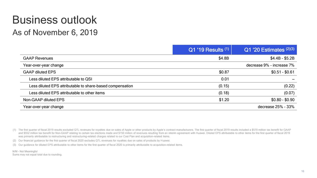Qualcomm Stock Price Is...