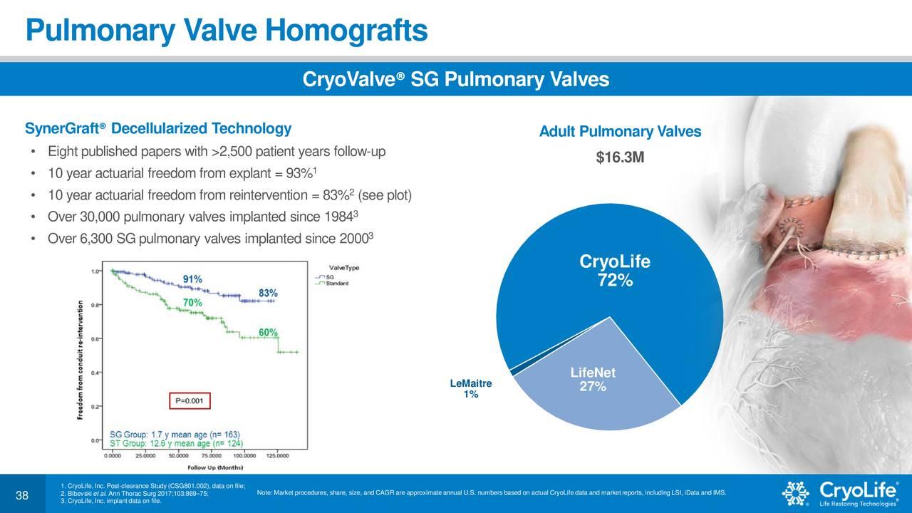 Cryolife CRY Investor Presentation   Slideshow NYSECRY ...