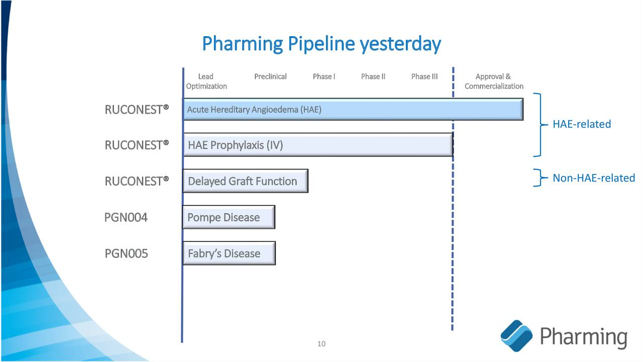 Pharming Group (PHGUF) Investor Presentation - Slideshow