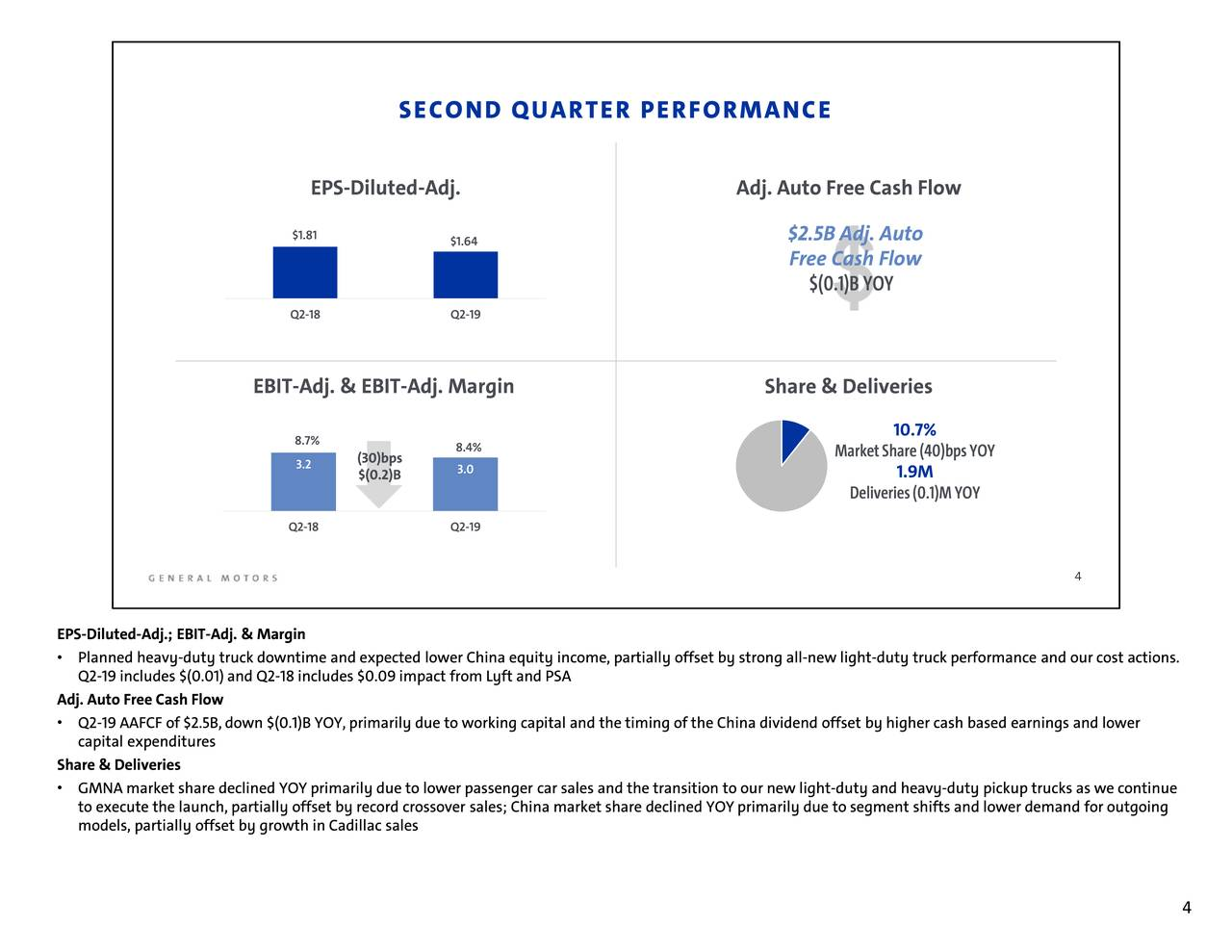 General Motors Stock Price...