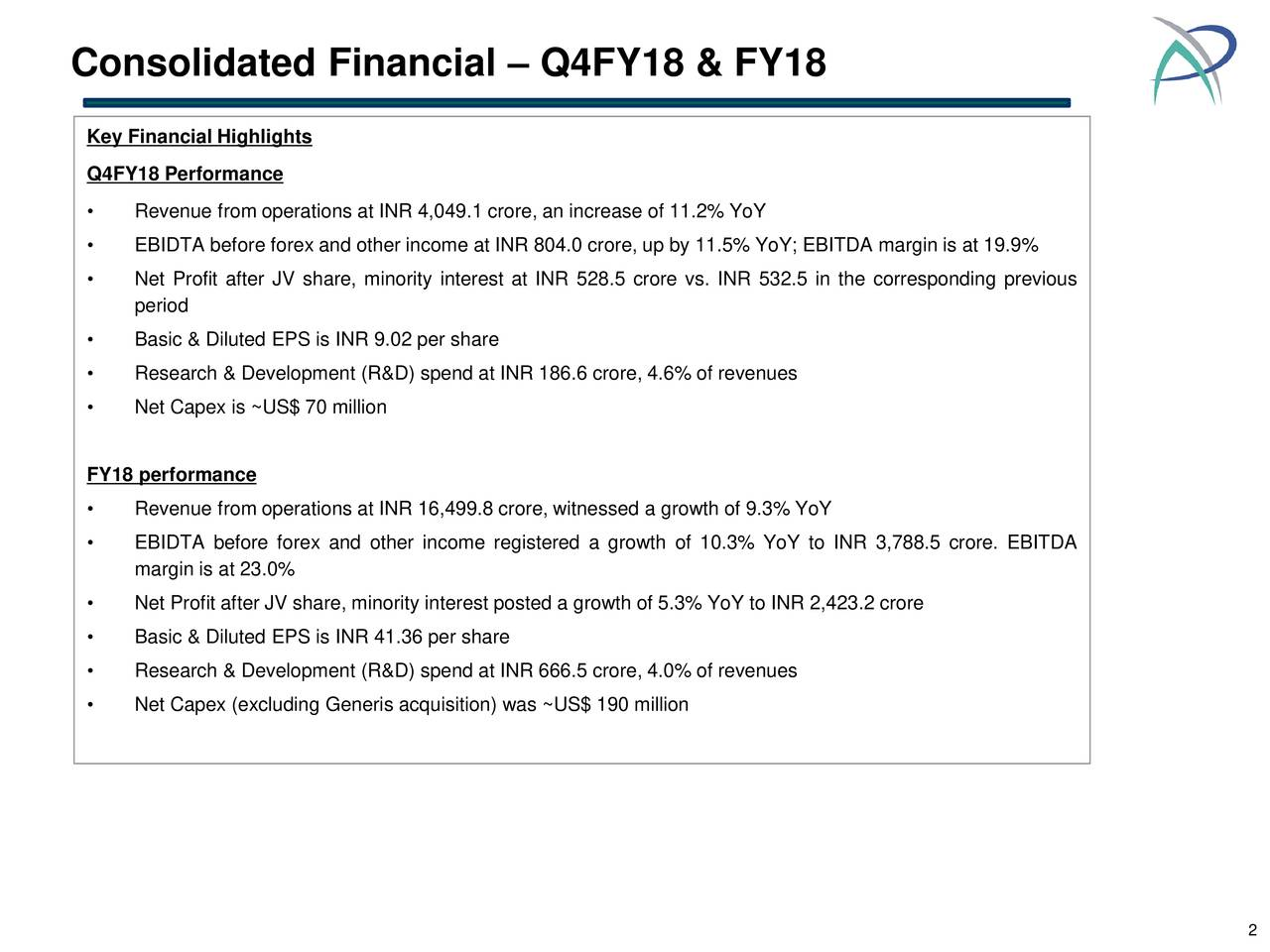 Key Financial Highlights Q4FY18 Performance • Revenue from operations at INR 4,049.1 crore, an increase of 11.2% YoY • EBIDTA before forex and other income at INR 804.0 crore, up by 11.5% YoY; EBITDA margin is at 19.9% • Net Profit after JV share, minority interest at INR 528.5 crore vs. INR 532.5 in the corresponding previous period • Basic & Diluted EPS is INR 9.02 per share • Research & Development (R&D) spend at INR 186.6 crore, 4.6% of revenues • Net Capex is ~US$ 70 million FY18 performance • Revenue from operations at INR 16,499.8 crore, witnessed a growth of 9.3% YoY • EBIDTA before forex and other income registered a growth of 10.3% YoY to INR 3,788.5 crore. EBITDA margin is at 23.0% • Net Profit after JV share, minority interest posted a growth of 5.3% YoY to INR 2,423.2 crore • Basic & Diluted EPS is INR 41.36 per share • Research & Development (R&D) spend at INR 666.5 crore, 4.0% of revenues • Net Capex (excluding Generis acquisition) was ~US$ 190 million 2