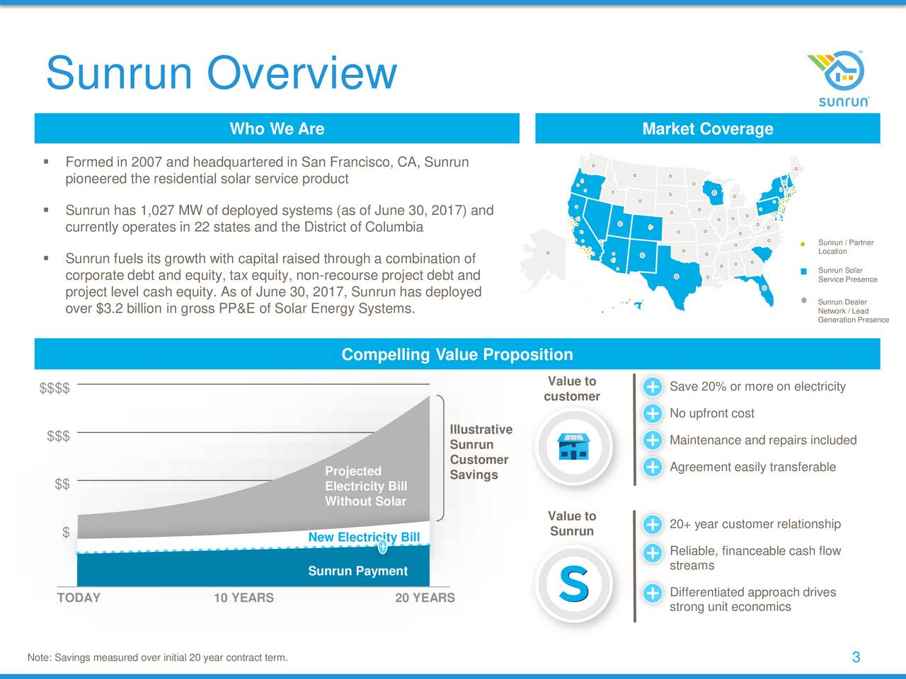 Who We Are Market Coverage Formed in 2007 and headquartered in San Francisco, CA, Sunrun pioneered the residential solar service product Sunrun has 1,027 MW of deployed systems (as of June 30, 2017) and currently operates in 22 states and the District of Columbia Sunrun / Partner Location Sunrun fuels its growth with capital raised through a combination of corporate debt and equity, tax equity, non-recourse project debt and Service Presence project level cash equity. As of June 30, 2017, Sunrun has deployed Sunrun Dealer over $3.2 billion in gross PP&E of Solar Energy Systems. Network / Lead Generation Presence Compelling Value Proposition $$$$ Value to Save 20% or more on electricity customer No upfront cost Illustrative $$$ Maintenance and repairs included Sunrun Customer Agreement easily transferable Projected Savings $$ Electricity Bill Without Solar Value to 20+ year customer relationship $ New Electricity Bill Sunrun Reliable, financeable cash flow streams Sunrun Payment Differentiated approach drives TODAY 10 YEARS 20 YEARS strong unit economics Note: Savings measured over initial 20 year contract term. 3