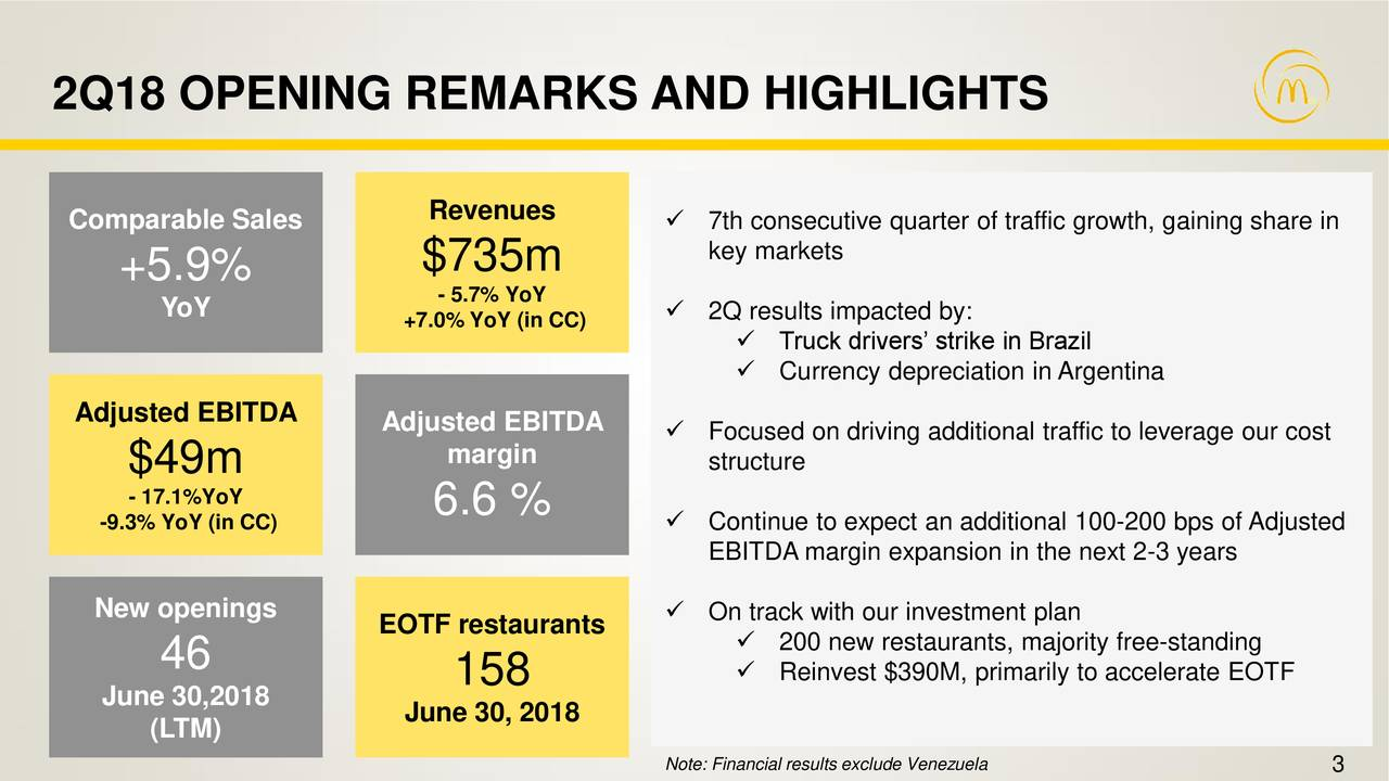 Comparable Sales Revenues ✓ 7th consecutive quarter of traffic growth, gaining share in key markets +5.9% $735m YoY - 5.7% YoY ✓ 2Q results impacted by: +7.0% YoY (in CC) ✓ Truck drivers' strike in Brazil ✓ Currency depreciation in Argentina Adjusted EBITDA Adjusted EBITDA ✓ Focused on driving additional traffic to leverage our cost $49m margin structure - 17.1%YoY 6.6 % -9.3% YoY (in CC) ✓ Continue to expect an additional 100-200 bps of Adjusted EBITDA margin expansion in the next 2-3 years New openings ✓ On track with our investment plan EOTF restaurants ✓ 200 new restaurants, majority free-standing 46 ✓ Reinvest $390M, primarily to accelerate EOTF June 30,2018 158 (LTM) June 30, 2018