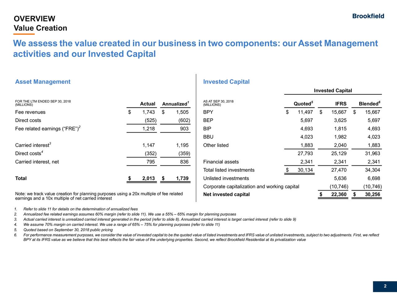 "Value Creation We assess the value created in our business in two components: ourAsset Management activities and our Invested Capital Asset Management Invested Capital Invested Capital FOR THE LTM ENDED SEP 30, 2018 1 AS AT SEP 30, 2018 5 6 (MILLIONS) Actual Annualized (MILLIONS) Quoted IFRS Blended Fee revenues $ 1,743 $ 1,505 BPY $ 11,497 $ 15,667 $ 15,667 Direct costs (525) (602 ) BEP 5,697 3,625 5,697 Fee related earnings (""FRE"")2 1,218 903 BIP 4,693 1,815 4,693 BBU 4,023 1,982 4,023 3 Carried interest 1,147 1,195 Other listed 1,883 2,040 1,883 Direct costs (352) (359 ) 27,793 25,129 31,963 Carried interest, net 795 836 Financial assets 2,341 2,341 2,341 Total listed investments $ 30,134 27,470 34,304 Total $ 2,013 $ 1,739 Unlisted investments 5,636 6,698 Corporate capitalization and working capital (10,746) (10,746) Note: we track value creation for planning purposes using a 20x multiple of fee reNet invested capital $ 22,360 $ 30,256 earnings and a 10x multiple of net carried interest 1. Refer to slide 11 for details on the determination of annualized fees 2. Annualized fee related earnings assumes 60% margin (refer to slide 11). We use a 55% – 65% margin for planning purposes 3. Actual carried interest is unrealized carried interest generated in the period (refer to slide 8). Annualized carried interest is target carried interest (refer to slide 9) 4. We assume 70% margin on carried interest. We use a range of 65% – 75% for planning purposes (refer to slide 11) 5. Quoted based on September 30, 2018 public pricing 6. For performance measurement purposes, we consider the value of invested capital to be the quoted value of listed investments and IFRS value of unlisted investments, subject to two adjustments. First, we reflect BPY at its IFRS value as we believe that this best reflects the fair value of the underlying properties. Second, we reflect Brookfield Residential at its privatization value 2"