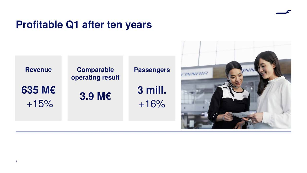 Revenue Comparable Passengers operating result 635 M€ 3 mill. 3.9 M€ +15% +16% 2