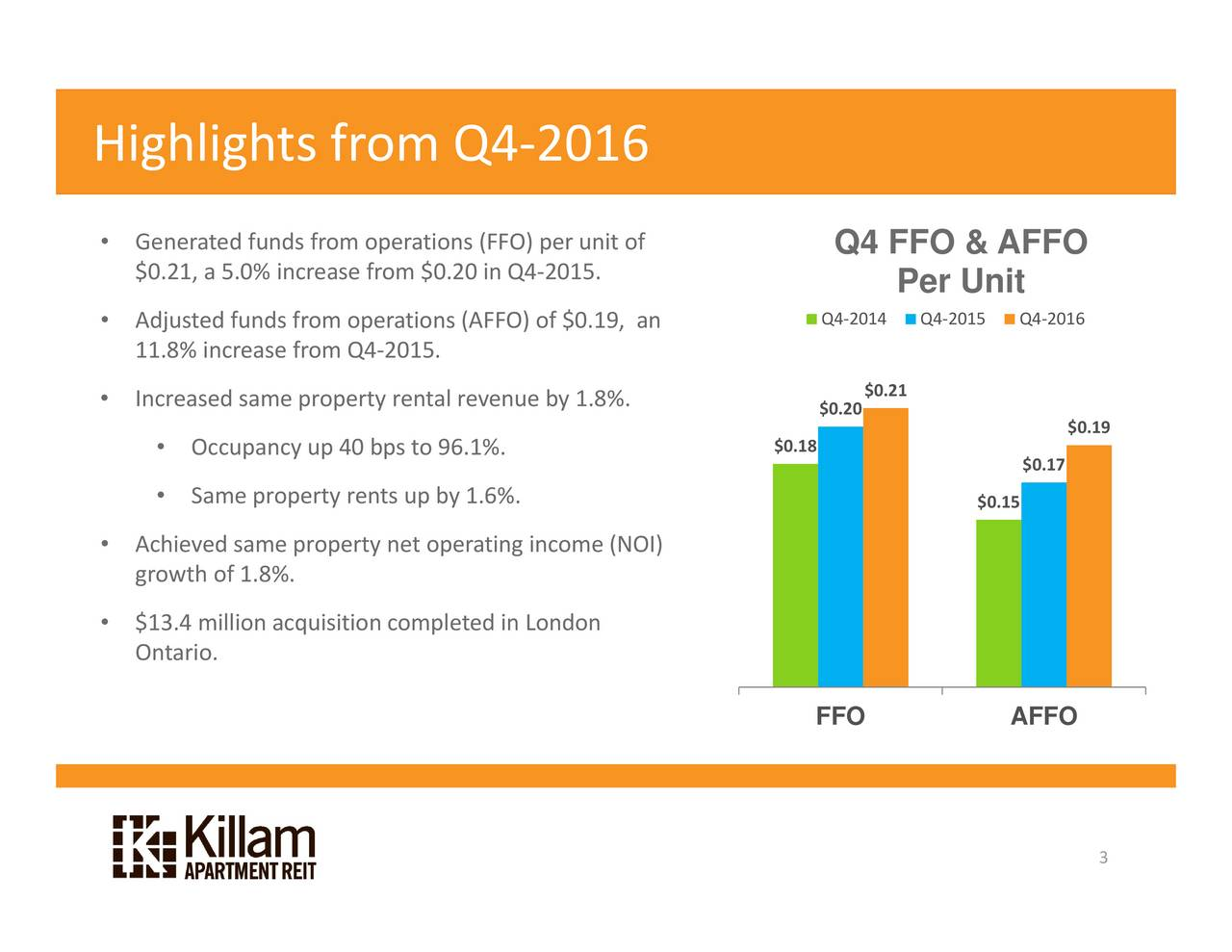 $0.19 016 Q4 $0.17 $0.15 015 Q4 Per Unit $0.21 Q4 FFO & AFFO Q4 $0.20 FFO AFFO $0.18 f NOI) nit .8%. per2015.0.19, y 016   f ncome ondon 4 n FF) (AFFO) .6%. 4  even96.1%by 0.20 to  perating 2015. ental p et ompleted peations  ps from peations 0 ents rom p increaserom property roperty property cquisition unds unds ame  ame.8%. .0% ncrease f million Occupancy Generateddj11.8% Increased Achgrowth$13Ontario. Highlightslights from Q4-215