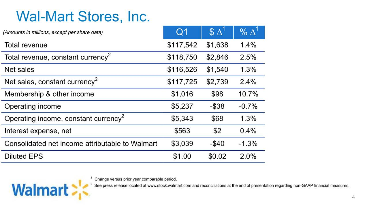Walmart Call In Number >> Wal Mart Stores Inc 2018 Q1 Results Earnings Call