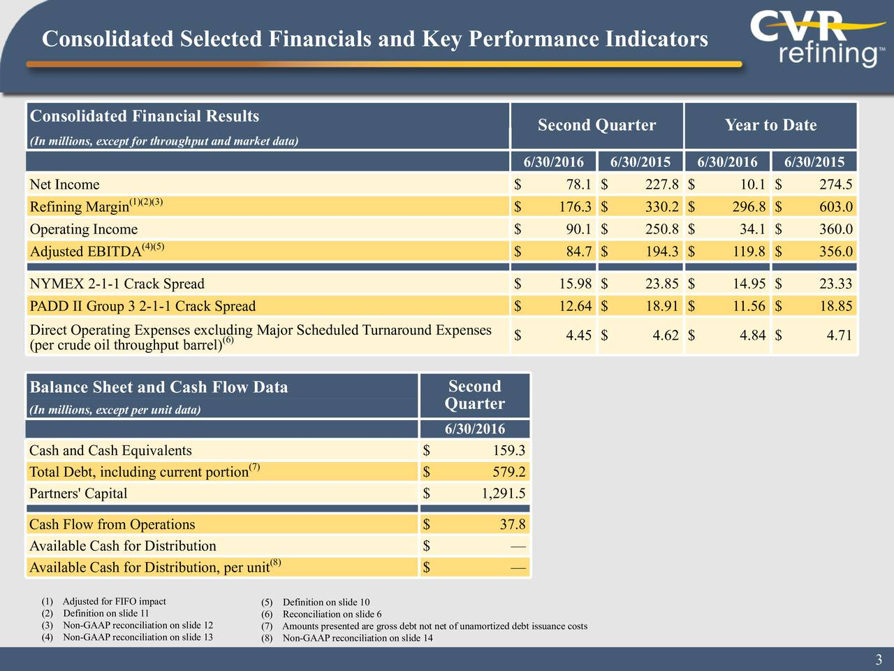 Consolidated Financial Results Second Quarter Year to Date (In millions, except for throughput and market data) 6/30/2016 6/30/2015 6/30/2016 6/30/2015 Net Income $ 78.1 $ 227.8 $ 10.1 $ 274.5 Refining Margin(1)(2)(3) $ 176.3 $ 330.2 $ 296.8 $ 603.0 Operating Income $ 90.1 $ 250.8 $ 34.1 $ 360.0 (4)(5) Adjusted EBITDA $ 84.7 $ 194.3 $ 119.8 $ 356.0 NYMEX 2-1-1 Crack Spread $ 15.98 $ 23.85 $ 14.95 $ 23.33 PADD II Group 3 2-1-1 Crack Spread $ 12.64 $ 18.91 $ 11.56 $ 18.85 Direct Operating Expenses excl(6)ng Major Scheduled Turnaround Expenses $ 4.45 $ 4.62 $ 4.84 $ 4.71 (per crude oil throughput barrel) Balance Sheet and Cash Flow Data Second (In millions, except per unit data) Quarter 6/30/2016 Cash and Cash Equivalents $ 159.3 (7) Total Debt, including current portion $ 579.2 Partners' Capital $ 1,291.5 Cash Flow from Operations $ 37.8 Available Cash for Distribution $ Available Cash for Distribution, per unit $ (1) Adjusted for FIFO impact (2) Definition on slide 11 (6) Reconciliation on slide 6 (3) Non-GAAP reconciliation on sli(7) Amounts presented are gross debt not net of unamortized debt issuance costs (4) Non-GAAP reconciliation on sli(8) Non-GAAP reconciliation on slide 14