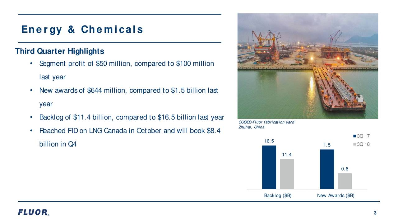Third Quarter Highlights • Segment profit of $50 million, compared to $100 million last year • New awards of $644 million, compared to $1.5 billion last year • Backlog of $11.4 billion, compared to $16.5 billion last year COOEC-Fluor fabrication yard • Reached FID on LNG Canada in October and will book $8.4 Zhuhai, China 3Q 17 16.5 3Q 18 billion in Q4 1.5 11.4 0.6 Backlog ($B) New Awards ($B) 3