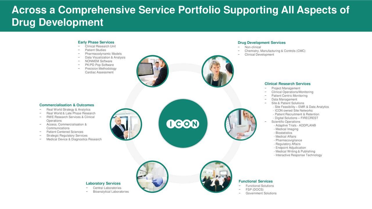 icon iclr investor presentation slideshow icon plc